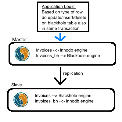 mysql selective row replication using blackhole engine
